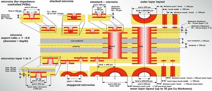 Différents types de perçage dans un circuit imprimé